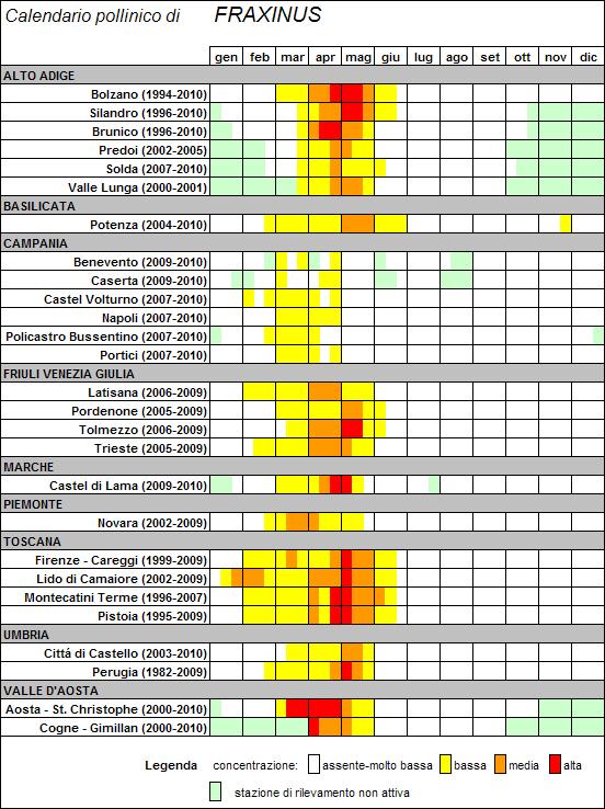 Calendario Pollini.Pollnet Bollettini Dei Pollini E Monitoraggio